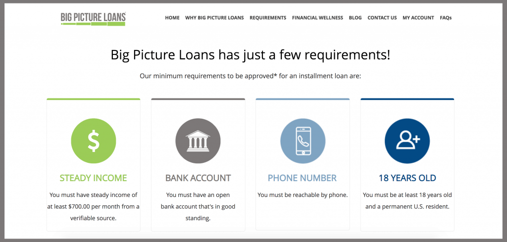 Lenders Like Big Picture Loans Compared Find Better Alternatives